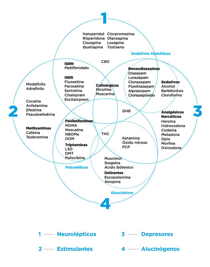 Gráfico de clasificación de los efectos de distintas drogas psicoactivas