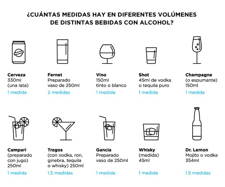 Mililitros de alcohol por medida de tragos clasicos