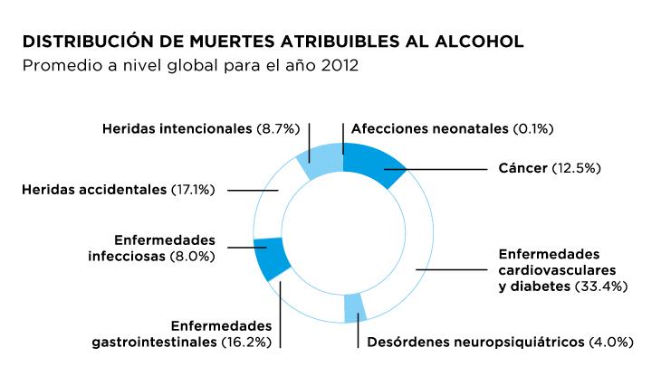 Distribución de muertes atribuibles al alcohol