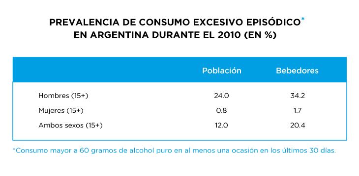 Prevalencia de consumo excesivo episodico en Argentina durante el 2010