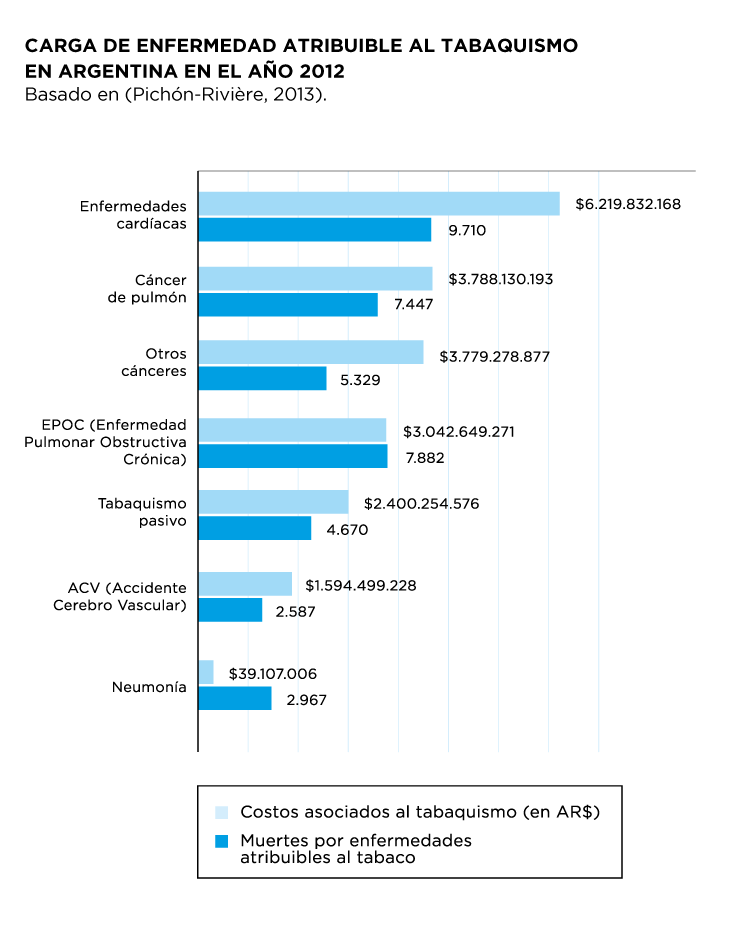 Carga de enfermedad atribuible al tabaquismo en Argentina en el año 2012