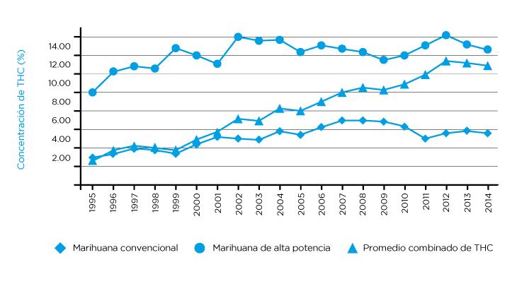 Concentración de THC en Marihuana convencional y Marihuana de alta potencia