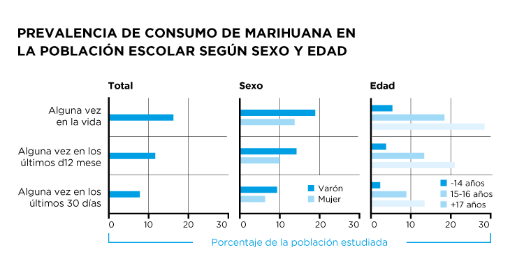 Prevalencia de consumo de Marihuana en la población escolar según sexo y edad