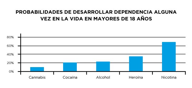 Probabilidades de desarrollar dependencia alguna vez en la vida a ciertas drogas en mayores de 18 años