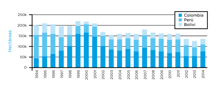 Evolución de la superficie cultivada con hojas de coca desde 1994 hasta el 2014 en los tres países sudamericanos en los que se produce