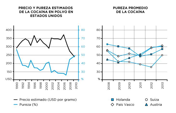 Precio y pureza estimados de la cocaína en polvo en Estados Unidos y Pureza promedio de la Cocaina