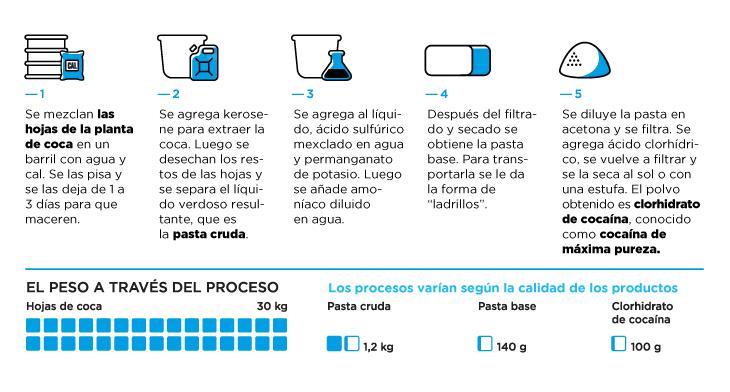 Proceso de fabricación de la Cocaína