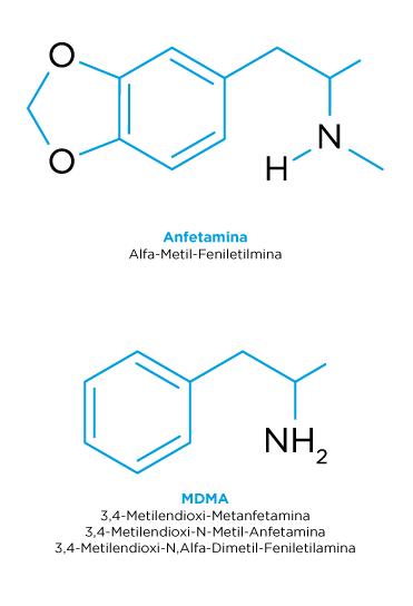 Estructura quimica de la Anfetamina y el MDMA