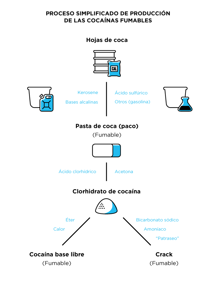 Diagrama que muestra esquemáticamente como se procesan las diferentes formas de cocaína fumables.