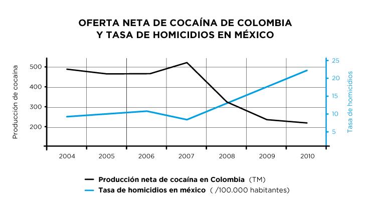 Correlación inversa entre la caída de la producción neta de cocaína en Colombia y el incremento de tasa de homicidios en México desde el año 2000
