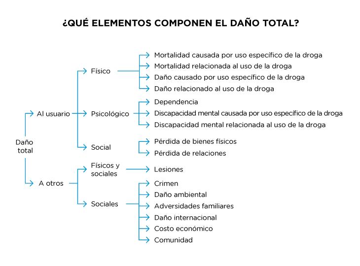 Elementos que componen el daño total causado por una droga