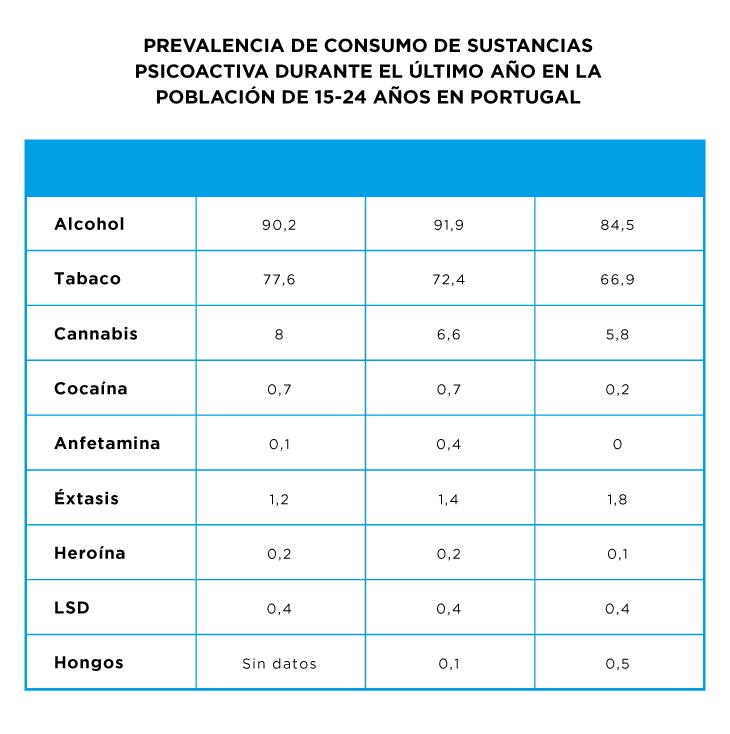 Prevalencia de consumo de sustancias psicoactivas durante el ultimo año en la población de 15 a 24 años en Portugal