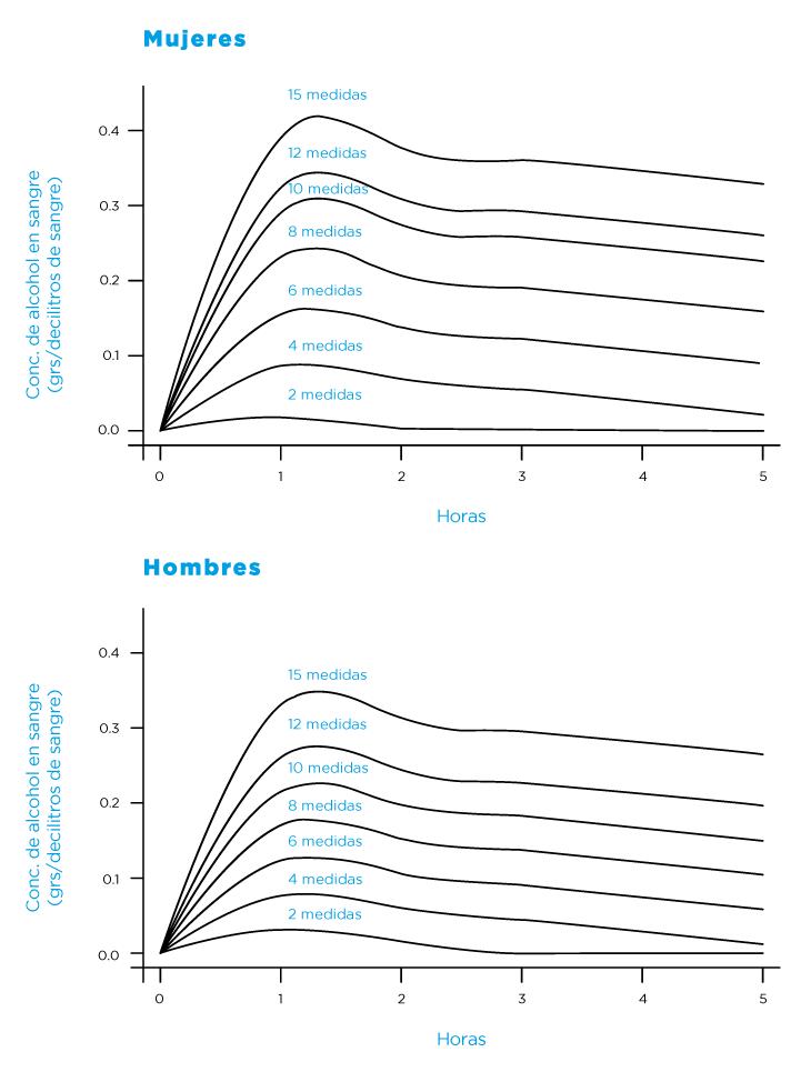 Valores aproximados de concentración de alcohol en sangre en función de la cantidad de medidas de alcohol consumidas en diferentes períodos de tiempo